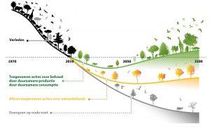 Herstel Biodiversiteit_ECO+BOUW